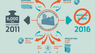 Infographic Zero Waste-to-Landfill