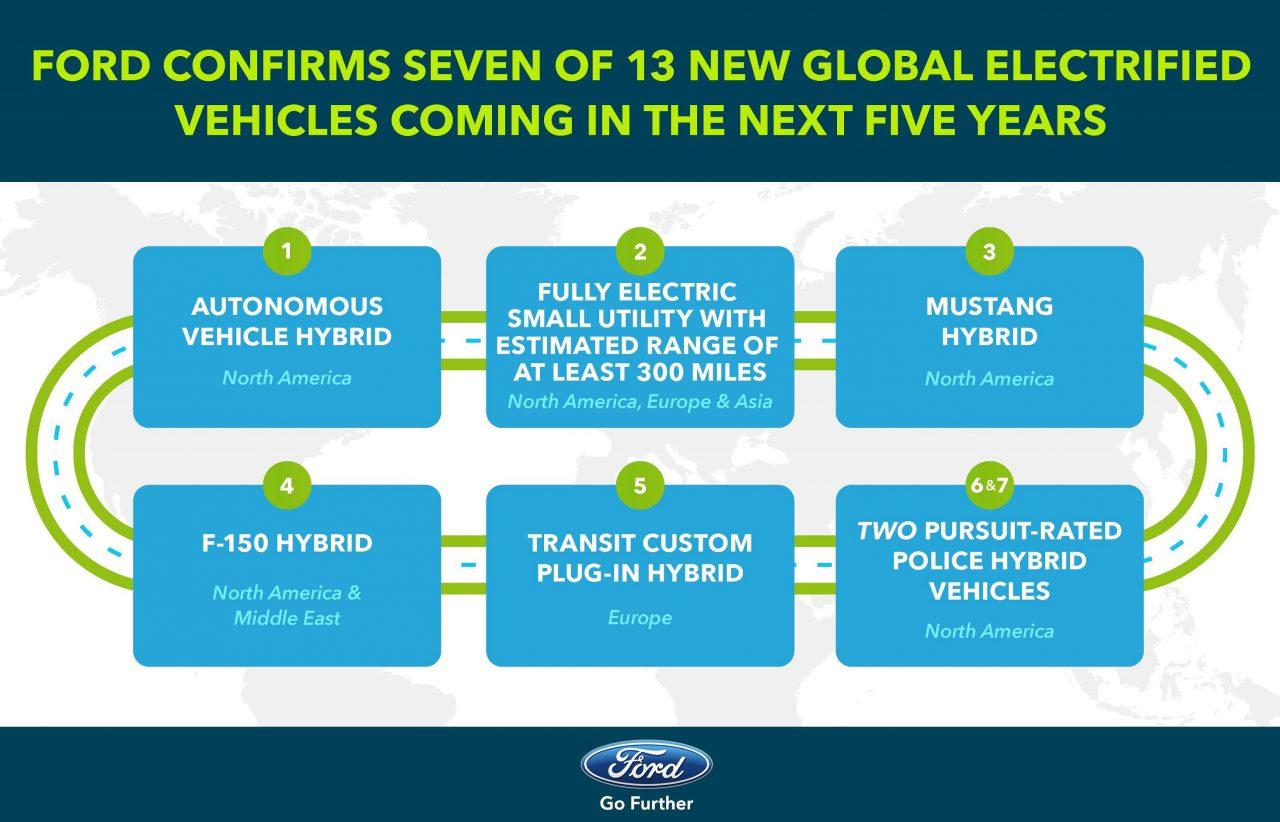Ford Kondigt Grootschalige Introductie Van Elektrische Auto S Aan